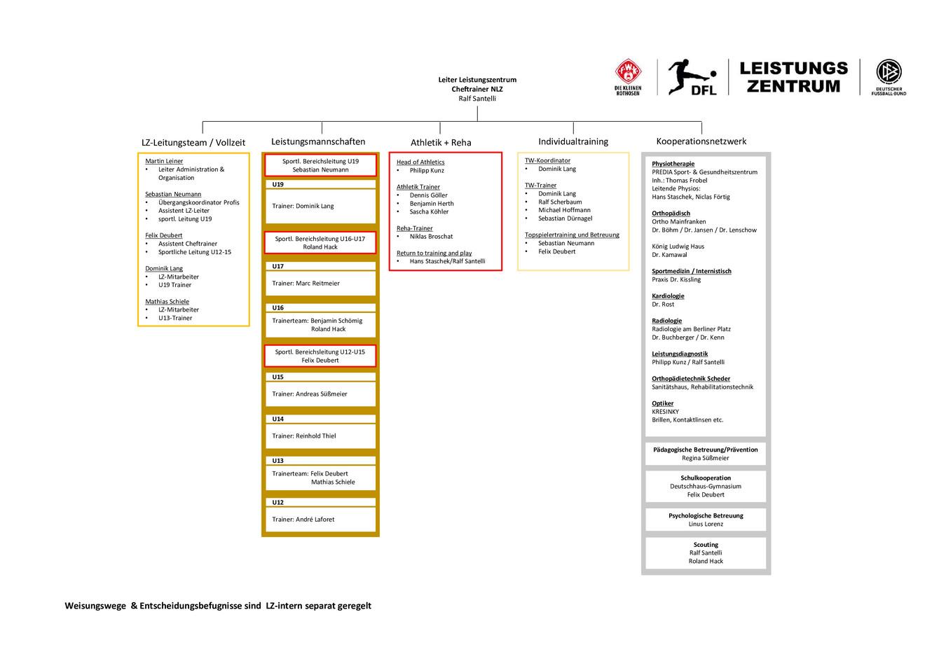 Lz-Organigramm